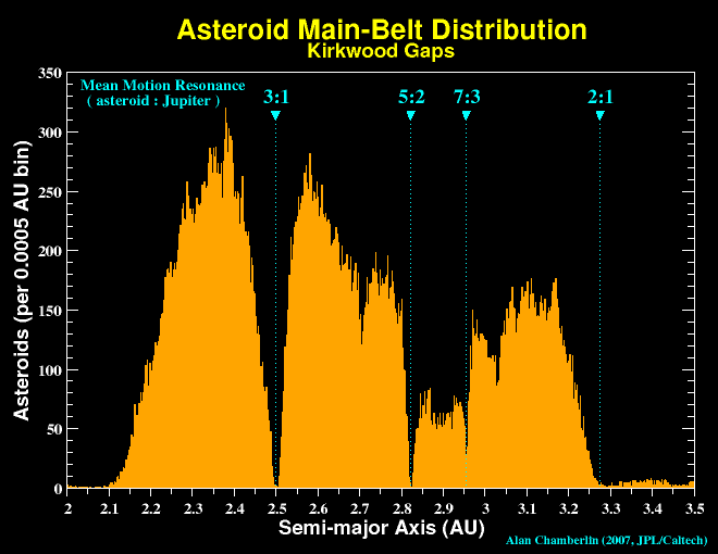 Main-Belt Asteroid Distribution