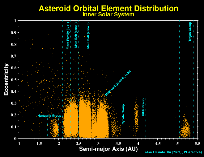 Distribution of asteroid elements