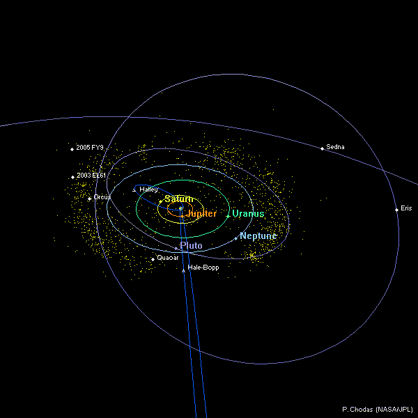 Distant Solar System Diagram (top view)